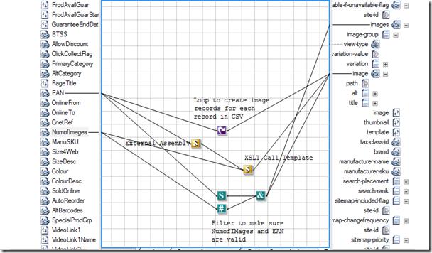 An Example Of A Xslt Loop Using A Biztalk Xslt Call